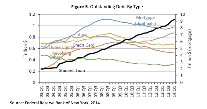 "From White House June 2014 Report, ""TAKING ACTION: HIGHER EDUCATION AND STUDENT DEBT"""