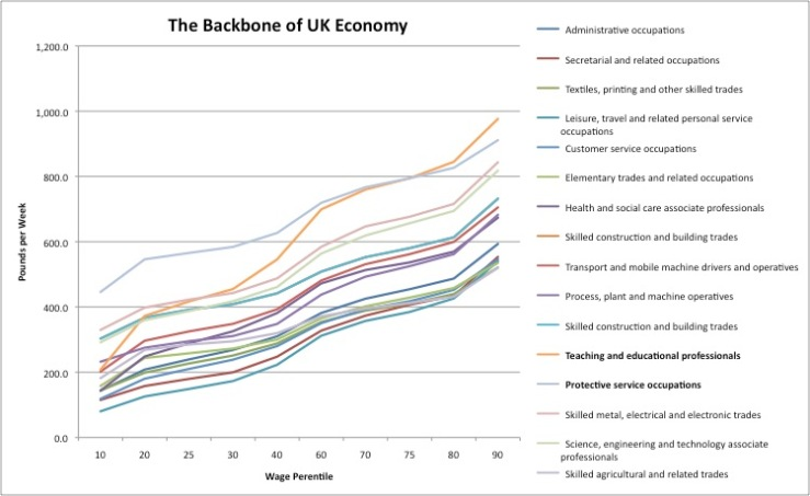 Figure 4: Backbone of the UK Economy, 2013