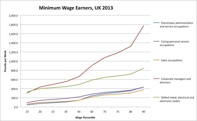 "Figure 5: Minimum Wage earners comparing ""Top Earner"" CEOs and ""Backbone of  UK Economy"" Occupation"