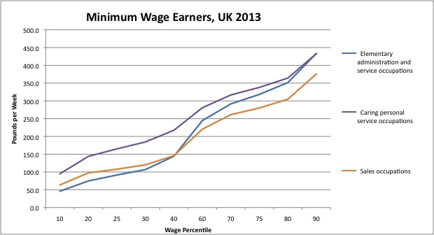Minimum Wage Earners UK13