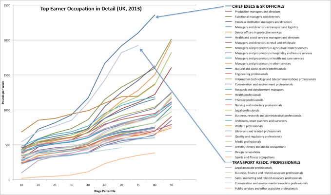 Figure 2: Top Earner Occupations in Detiail, UK 2013