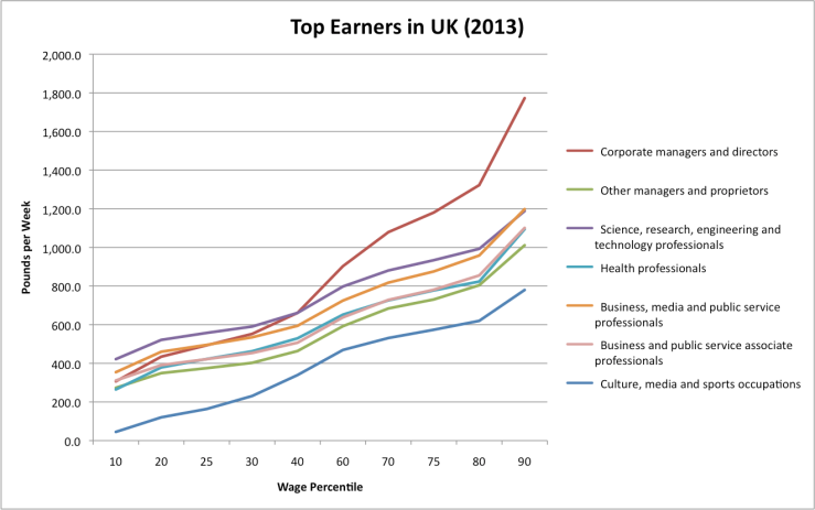 Figure 1: Top Earners, UK 2013